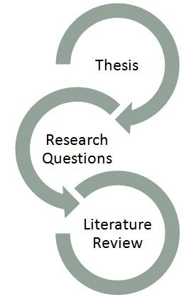 Role of Literature Review - Thai Bui - Google